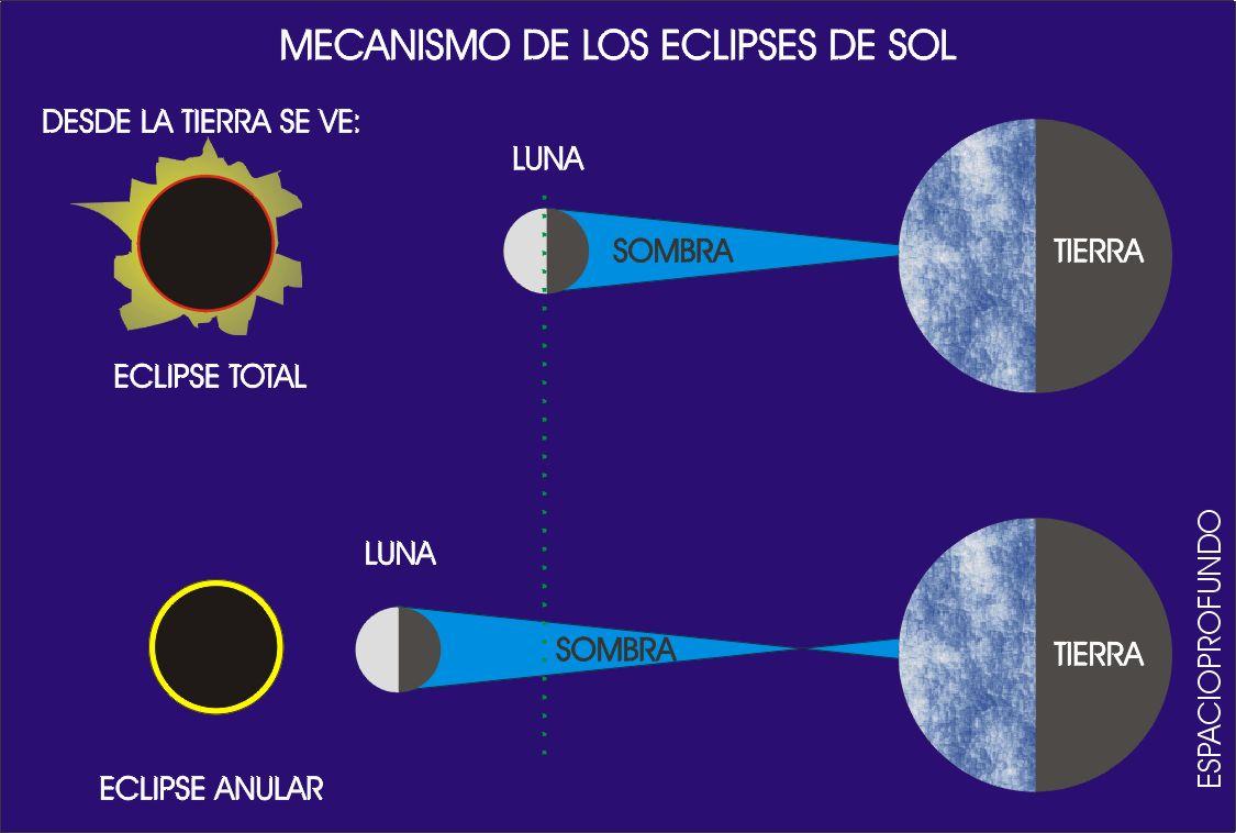 Cómo se produce un eclipse solar - unComo